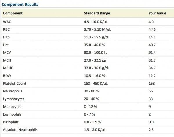 My Lab Results